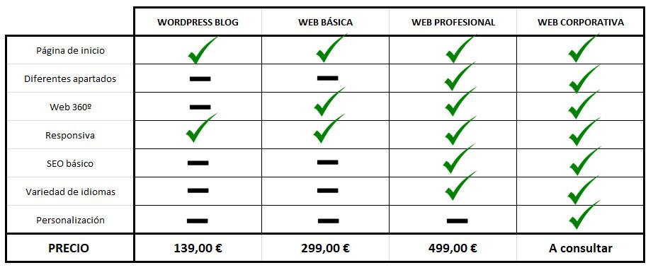 precios web 2.0 ocellum comunicacion barcelona, marketing digital y diseño web